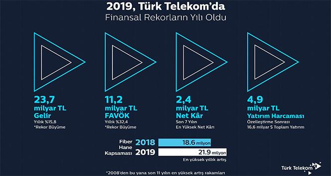 Türk Telekom 2019 yılı finansal sonuçlarını açıkladı